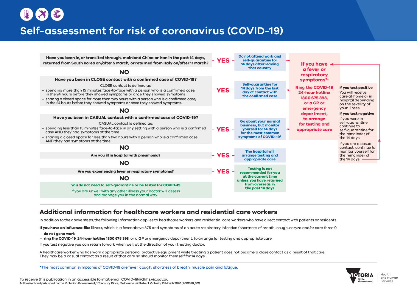 2001628 COVID 19 Self assessment for risk
